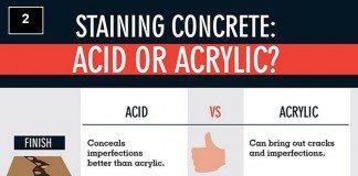 Acid or acrylic stain?