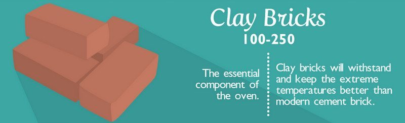 Clay bricks are oven fired and are both dense and waterproof.