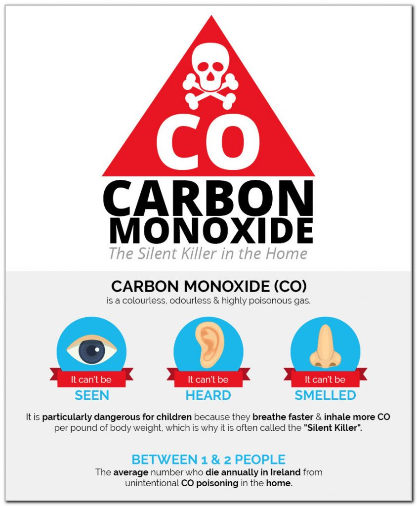 Carbon Monoxide is dubbed as The Silent Killer.